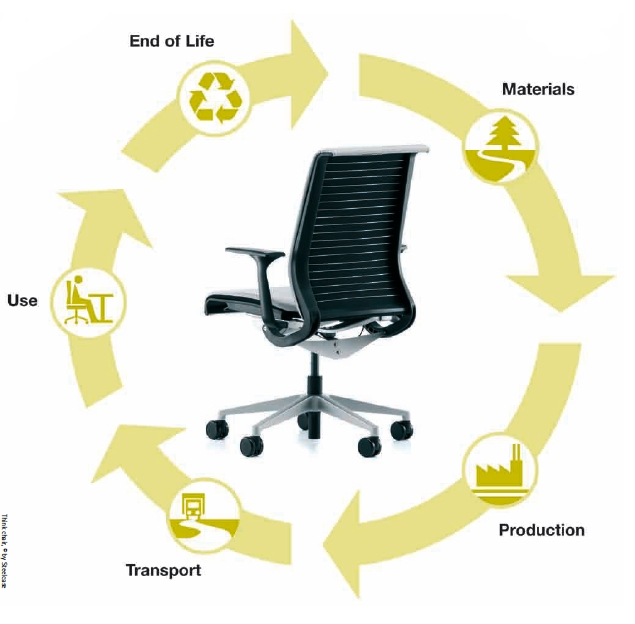 Used Office Furniture Milwaukee Wi ... Designed for the Future | Indiana University Office of Sustainability